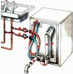 Установка стиральных машин в Волжском
